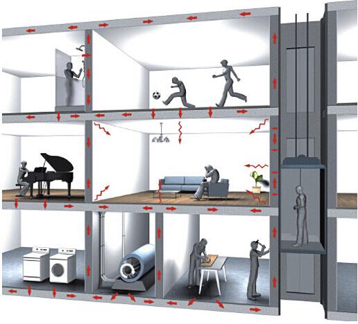 浮筑樓板隔音減振系統
