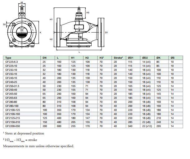 GF280-80冷热水二通电动法兰阀门