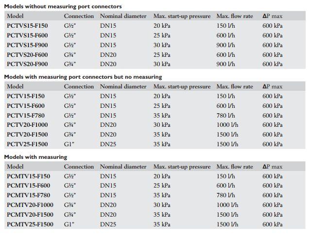 PCMTV20-F1000独立压力动态平衡阀