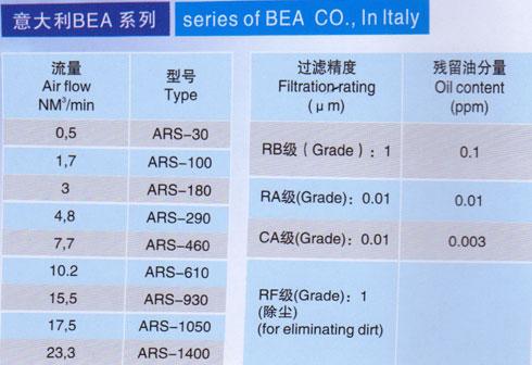 意大利BEA系列