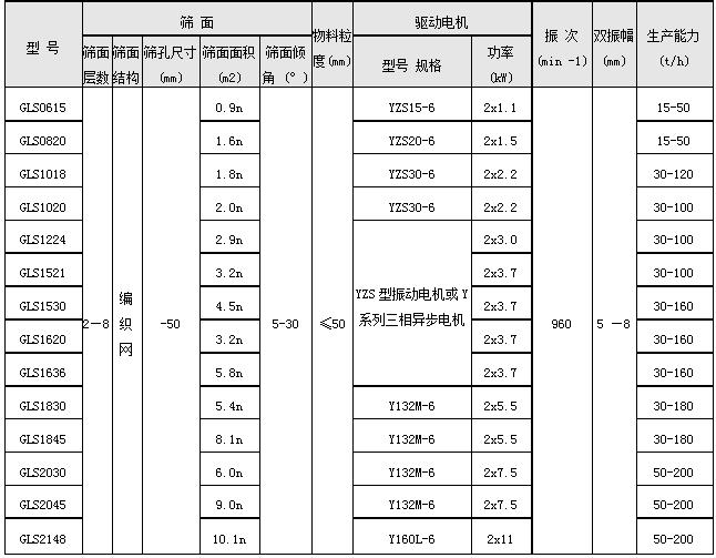 GLS型系列概率筛
