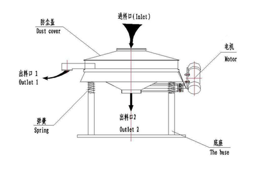 ZB系列直排式振动筛