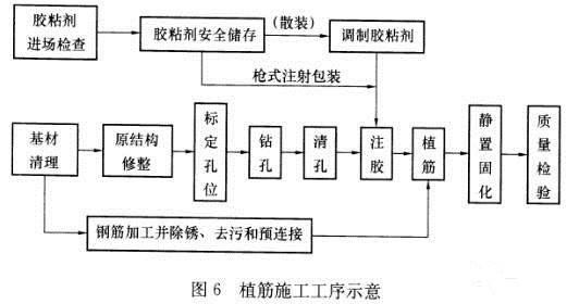 惠州植筋技术