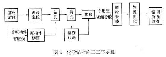 惠州植筋技術
