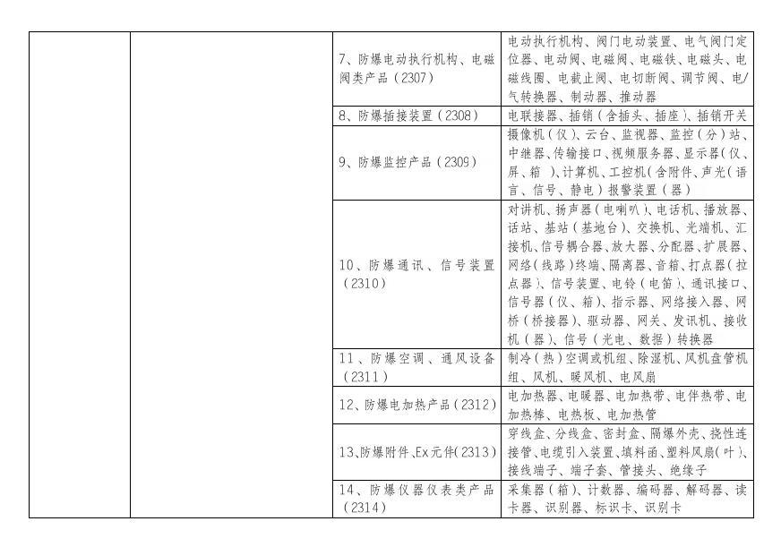 由生产许可转为强制性认证产品范围