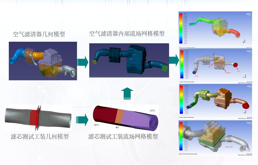 进气系统噪声分析流程