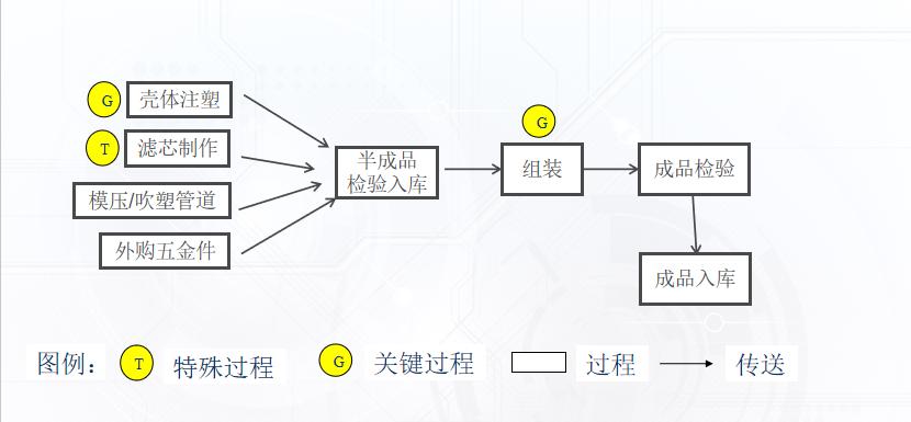 空气雷竞技app下载官方版苹果生产工艺