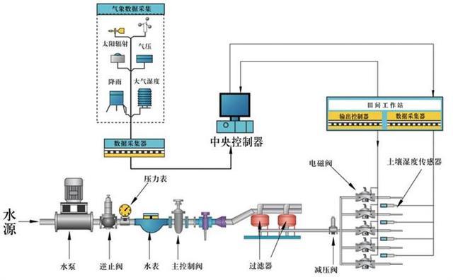 广西水肥一体化灌溉设备