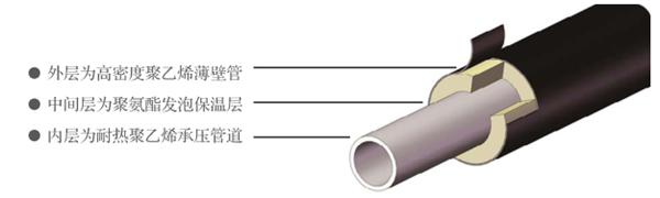 PE-RTⅡ耐熱聚乙烯供熱管道
