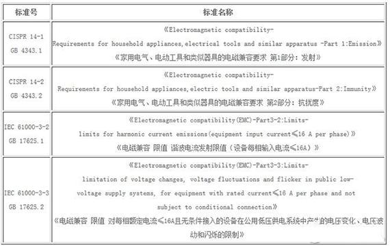 家电产品的电磁兼容标准