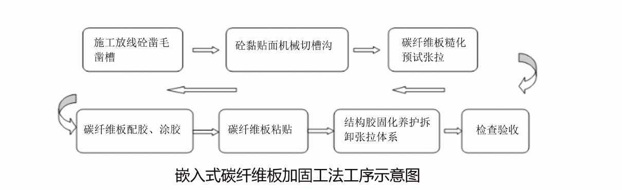 中國碳纖維板加固