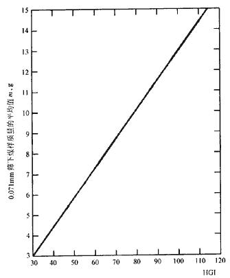 煤的可磨指数测定方法