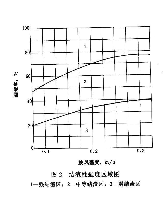 煤的结渣性测定方法