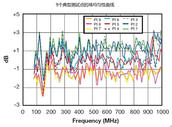 电磁兼容新的测量技术