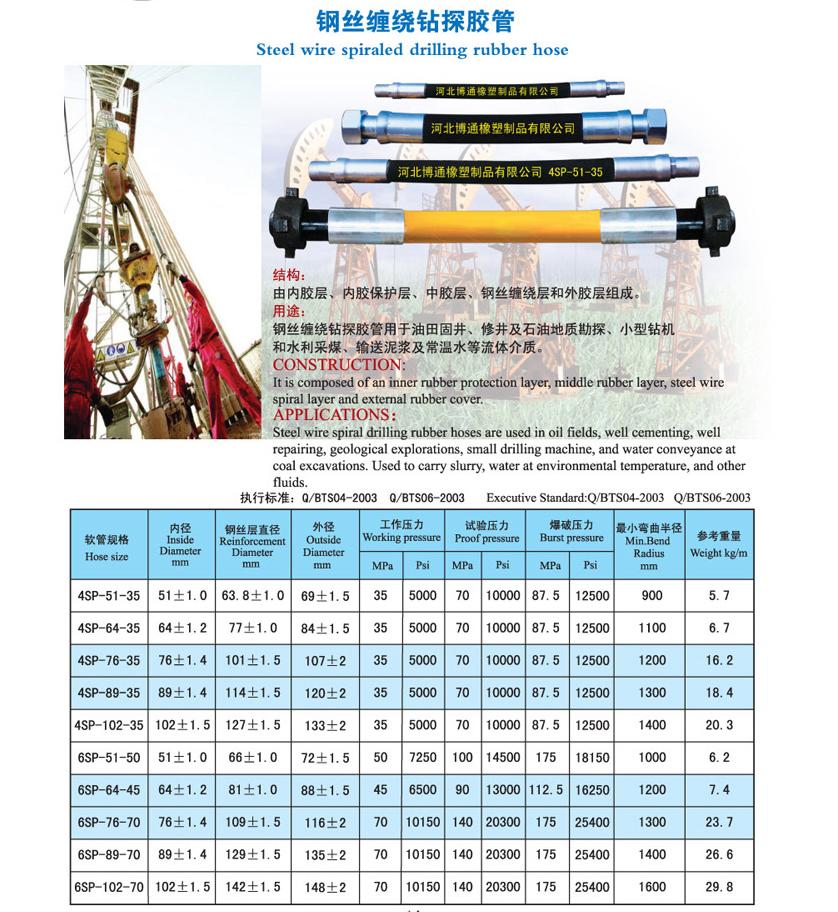 高压钢丝钻探胶管