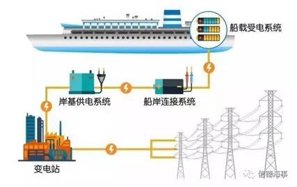 岸电网络系统