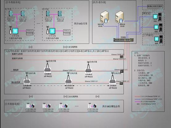 某钢厂钢包管理系统网络方案分享