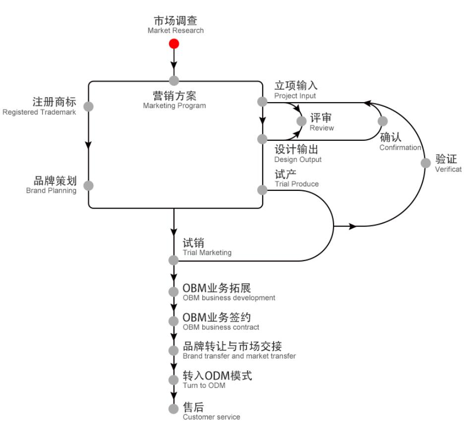 OBM模式