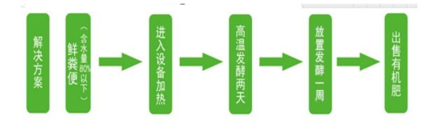 畜禽粪污生产有机肥设备