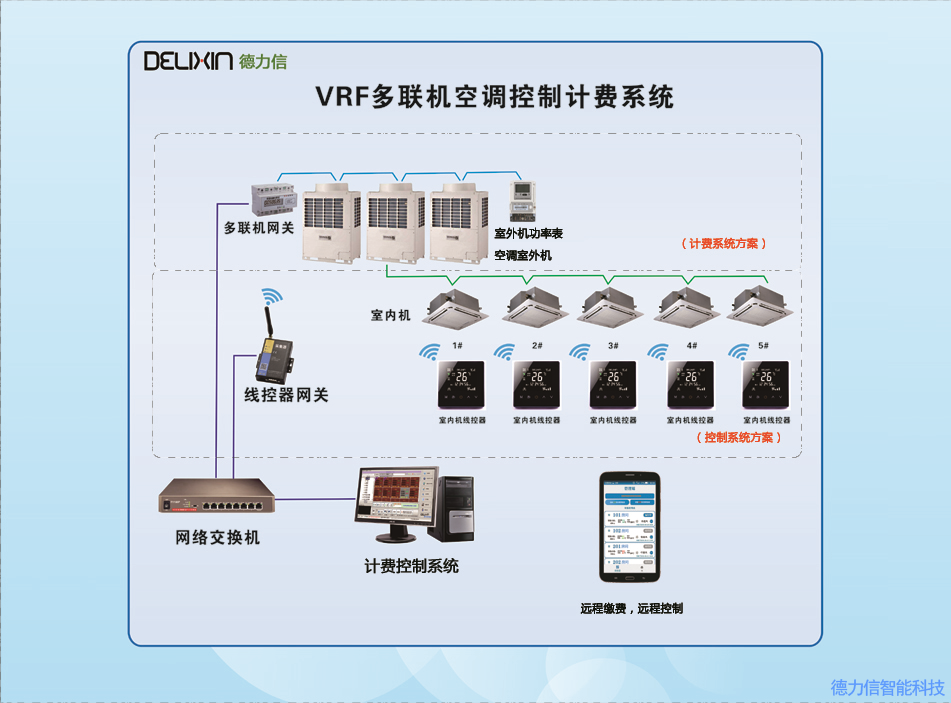 T8000中央空调时间计费系统