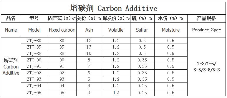 85增碳剂