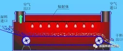 馬達風扇納米防水