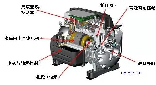 磁动悬浮发电机