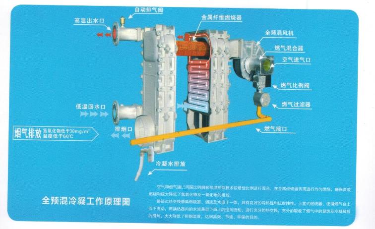 硅鑄鋁全預混冷凝變頻燃氣鍋爐