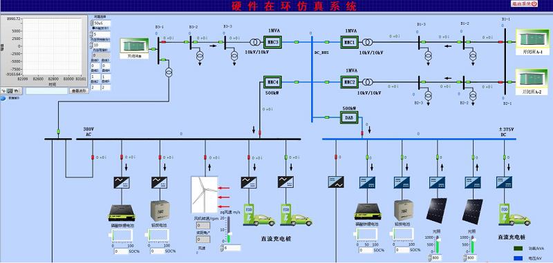 電力系統半實物試驗仿真平臺