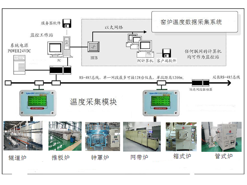 窑炉温度数据采集系统