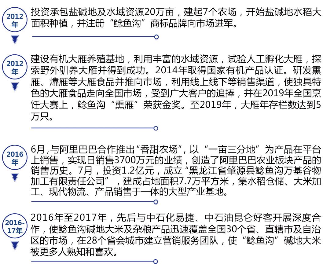 肇源县鲶鱼沟实业集团有限公司