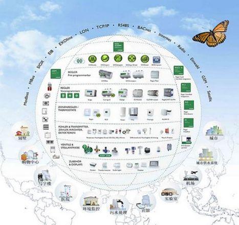 REGIN产品与中央空调节能技术