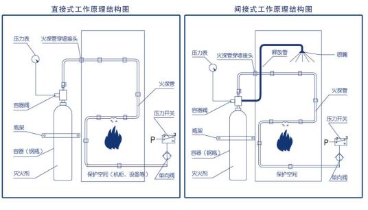 甘肅氣體滅火系統