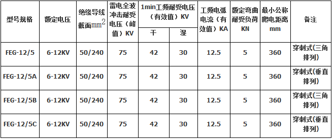 FEG-12/5防雷絕緣子