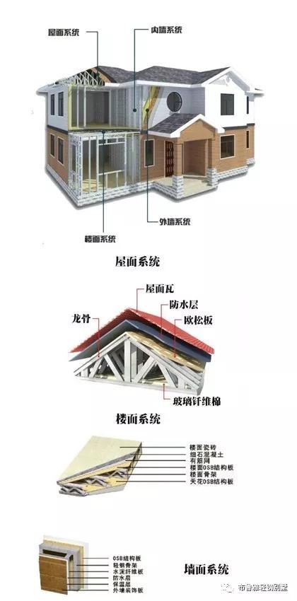 广西轻钢别墅代理公司