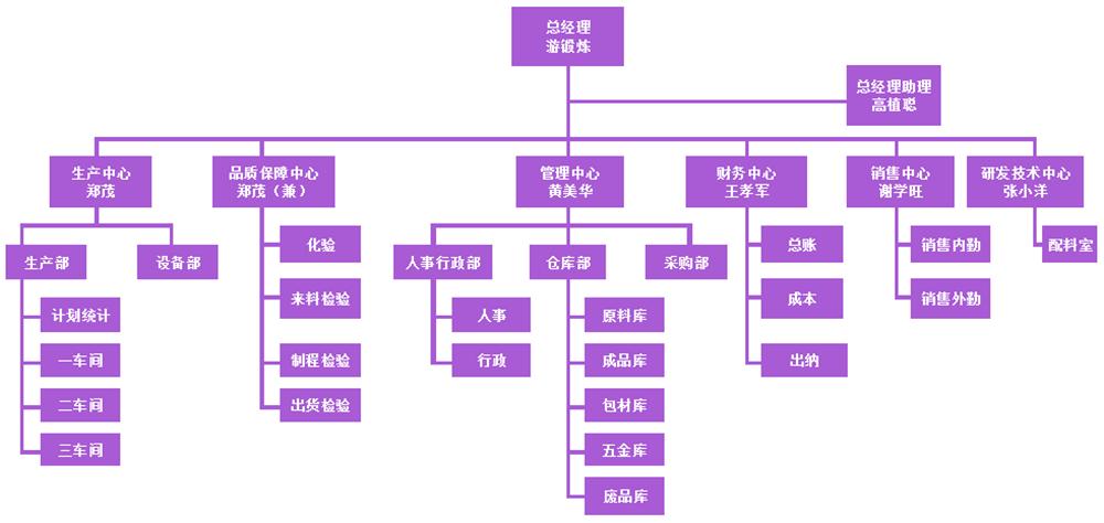 新麦组织架构