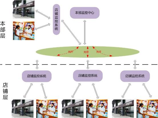 視頻監控聯網方案
