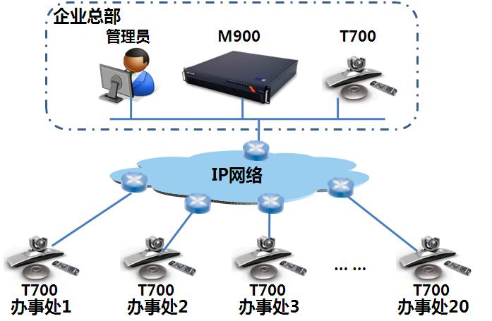 視頻會議系統