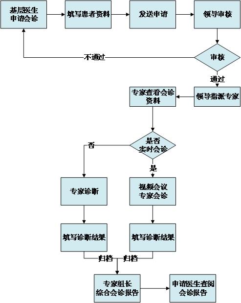 會診系統設計方案