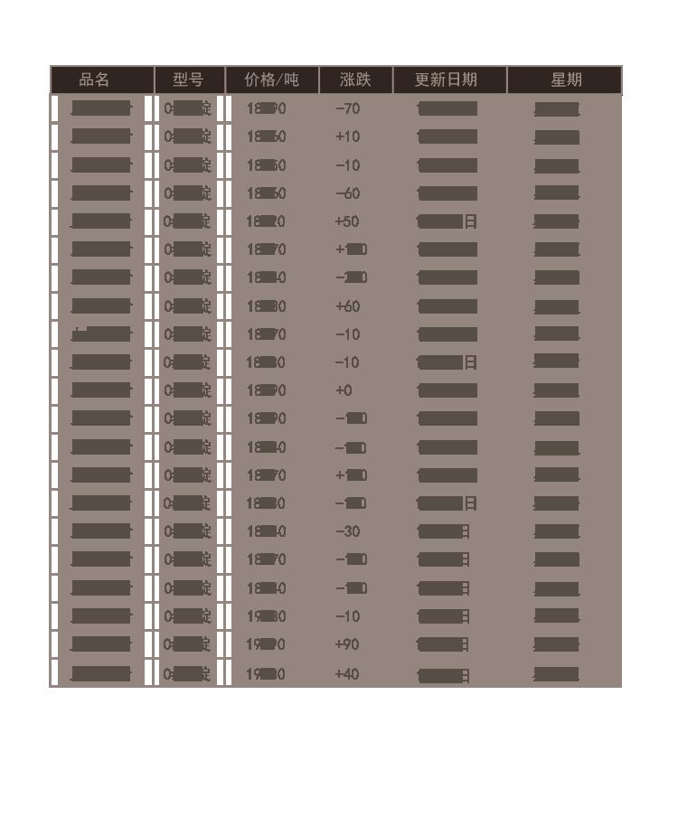 2019年11月份報價