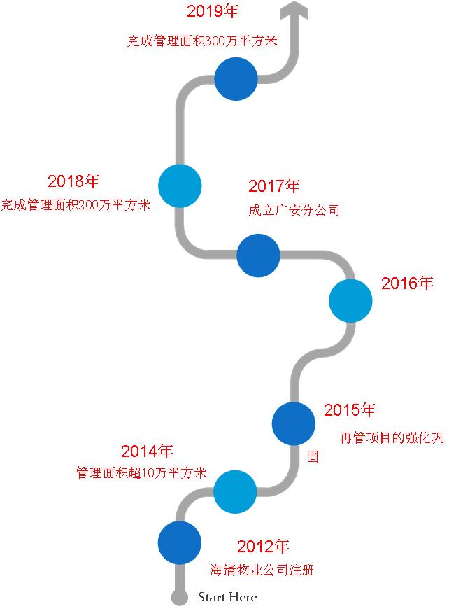 重庆物业公司