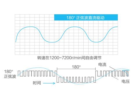 GMV ES直流变频多联空调机组