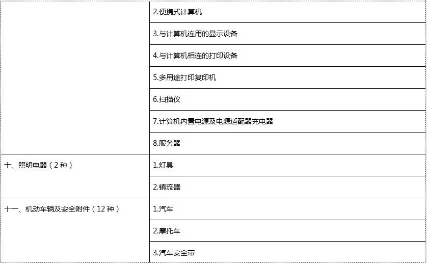 CCC认证产品目录