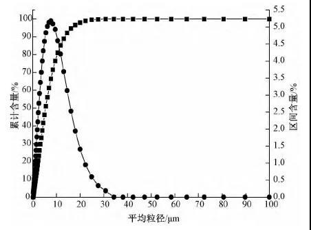 湿法脱硫石膏脱水困难原因分析及控制