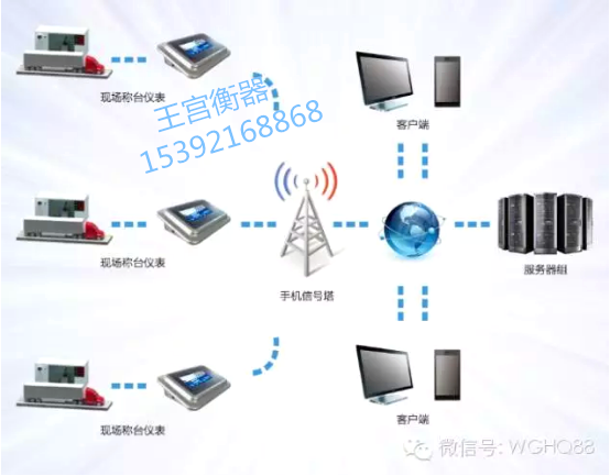 物联网控制系统