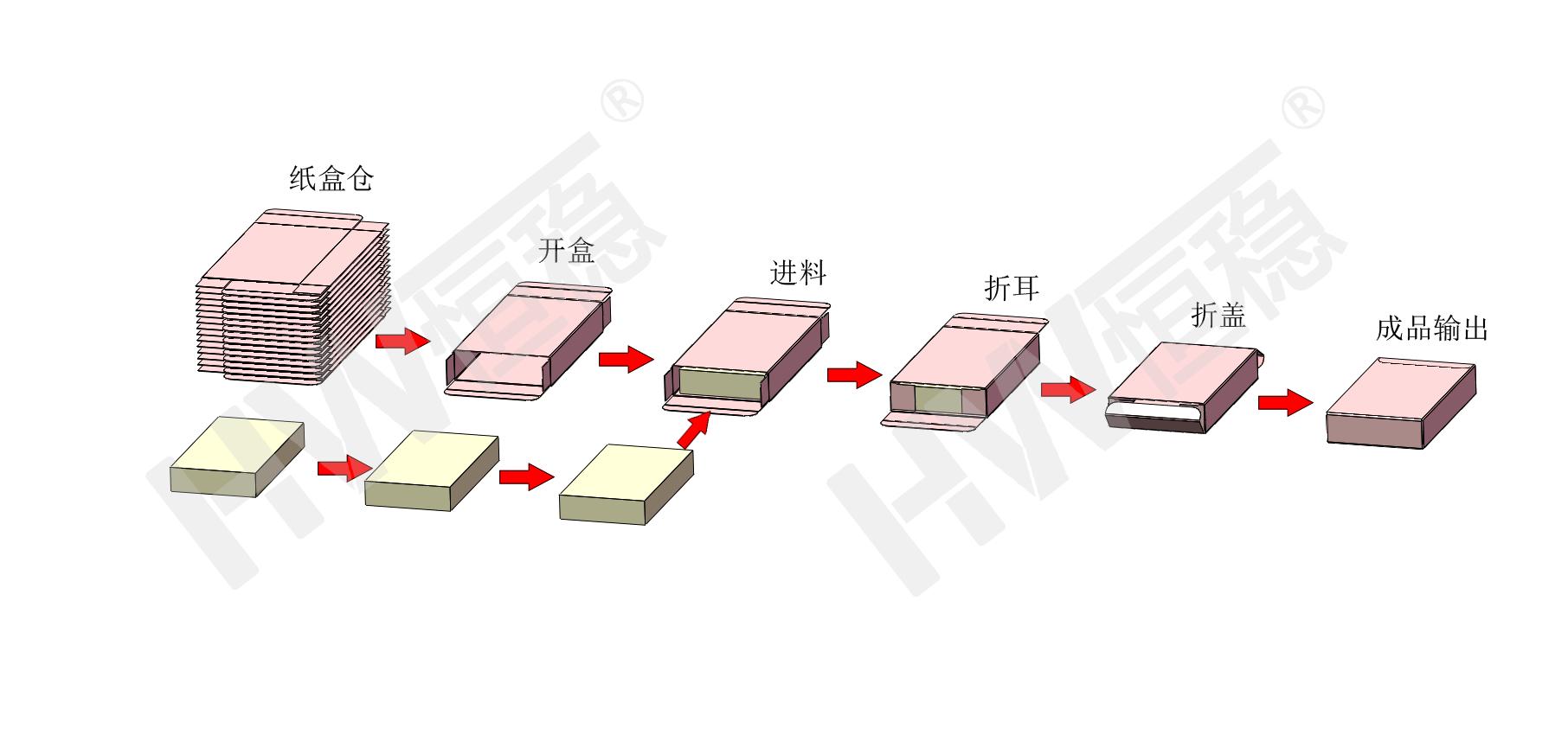 二合一面膜数数装盒机