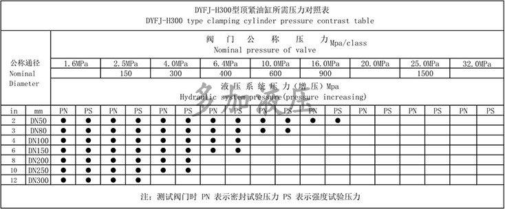 DYFJ-H300型液壓蝶閥試驗臺