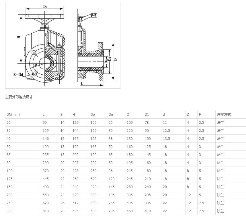 GJ41X手动管夹阀