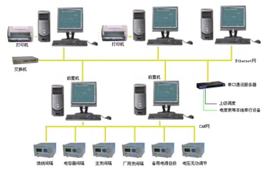 DSAS2000電站綜合自動化系統