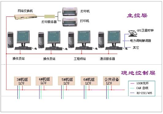 DSAS2000电站综合自动化系统